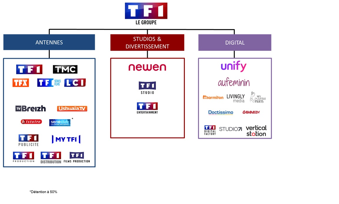 Trader l'action TF1 en bourse